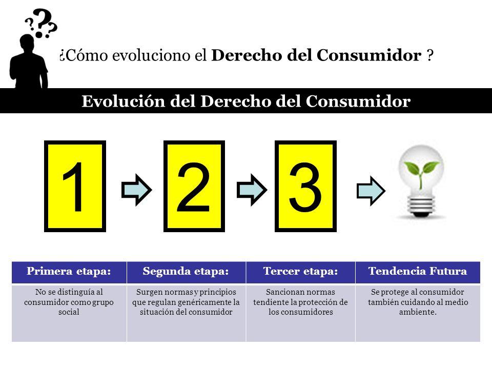 ¿Cómo evoluciono el Derecho del Consumidor ? Primera etapa:Segunda etapa:Tercer etapa:Tendencia Futura No se distinguía al consumidor como grupo socia