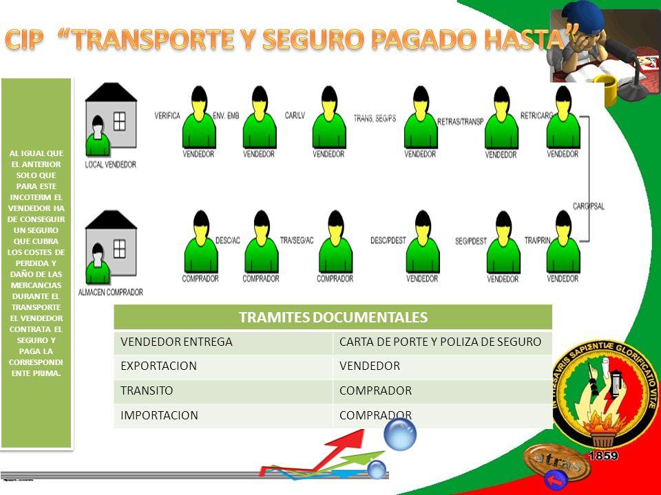REVISIÓN DE LITERATURA TRAMITES DOCUMENTALES VENDEDOR ENTREGACARTA DE PORTE Y POLIZA DE SEGURO EXPORTACIONVENDEDOR TRANSITOCOMPRADOR IMPORTACIONCOMPRA