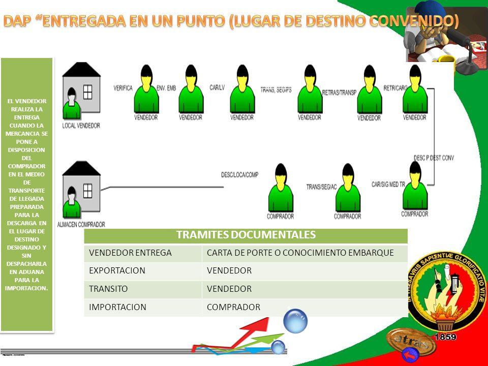 REVISIÓN DE LITERATURA TRAMITES DOCUMENTALES VENDEDOR ENTREGACARTA DE PORTE O CONOCIMIENTO EMBARQUE EXPORTACIONVENDEDOR TRANSITOVENDEDOR IMPORTACIONCO