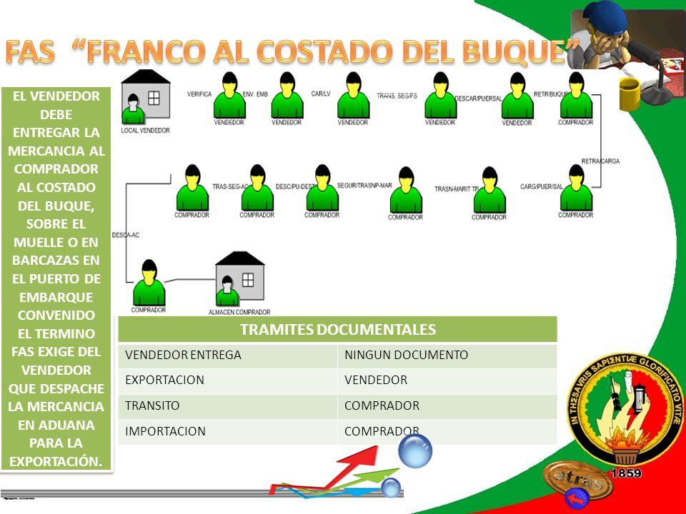 REVISIÓN DE LITERATURA TRAMITES DOCUMENTALES VENDEDOR ENTREGANINGUN DOCUMENTO EXPORTACIONVENDEDOR TRANSITOCOMPRADOR IMPORTACIONCOMPRADOR EL VENDEDOR D