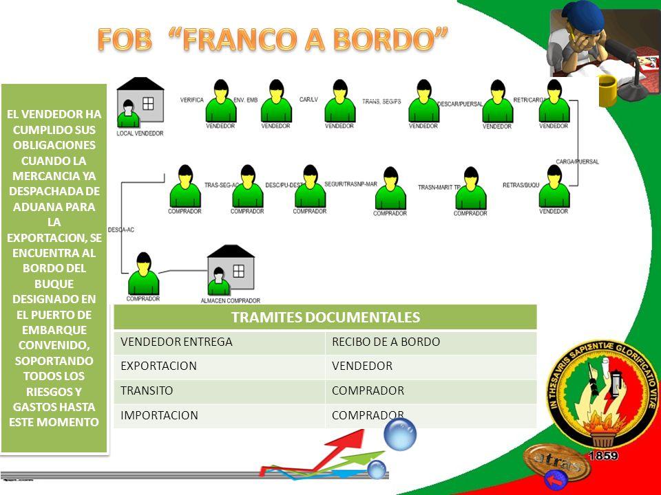 REVISIÓN DE LITERATURA TRAMITES DOCUMENTALES VENDEDOR ENTREGARECIBO DE A BORDO EXPORTACIONVENDEDOR TRANSITOCOMPRADOR IMPORTACIONCOMPRADOR EL VENDEDOR