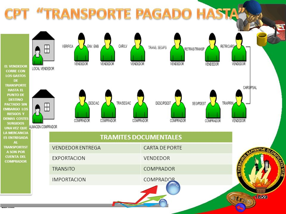 REVISIÓN DE LITERATURA TRAMITES DOCUMENTALES VENDEDOR ENTREGACARTA DE PORTE Y POLIZA DE SEGURO EXPORTACIONVENDEDOR TRANSITOCOMPRADOR IMPORTACIONCOMPRADOR AL IGUAL QUE EL ANTERIOR SOLO QUE PARA ESTE INCOTERM EL VENDEDOR HA DE CONSEGUIR UN SEGURO QUE CUBRA LOS COSTES DE PERDIDA Y DAÑO DE LAS MERCANCIAS DURANTE EL TRANSPORTE EL VENDEDOR CONTRATA EL SEGURO Y PAGA LA CORRESPONDI ENTE PRIMA.