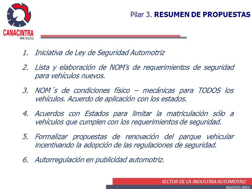 SECTOR DE LA INDUSTRIA AUTOMOTRIZ AGOSTO 2011 1.Iniciativa de Ley de Seguridad Automotriz 2.Lista y elaboración de NOMs de requerimientos de seguridad para vehículos nuevos.