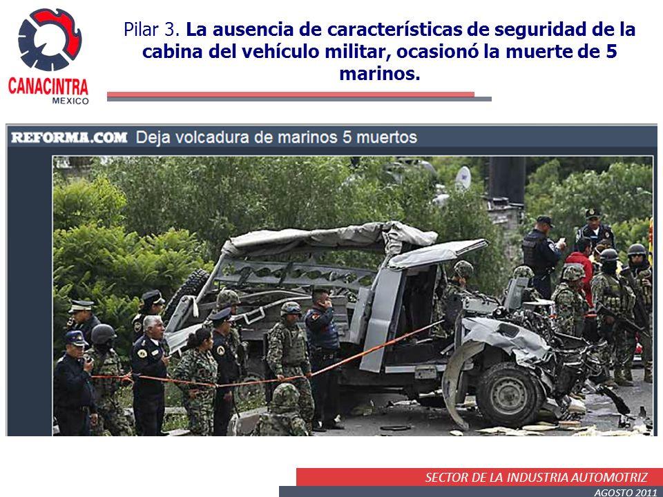 SECTOR DE LA INDUSTRIA AUTOMOTRIZ AGOSTO 2011 Pilar 3. La ausencia de características de seguridad de la cabina del vehículo militar, ocasionó la muer