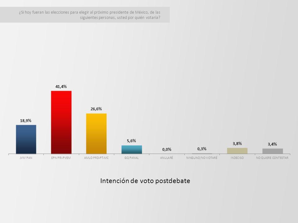 ¿Si hoy fueran las elecciones para elegir al próximo presidente de México, de las siguientes personas, usted por quién votaría.