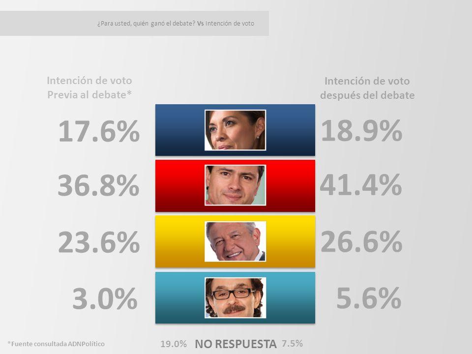 17.6% NO RESPUESTA 18.9% 36.8% 41.4% 23.6% 26.6% 3.0% 5.6% Intención de voto Previa al debate* ¿Para usted, quién ganó el debate.