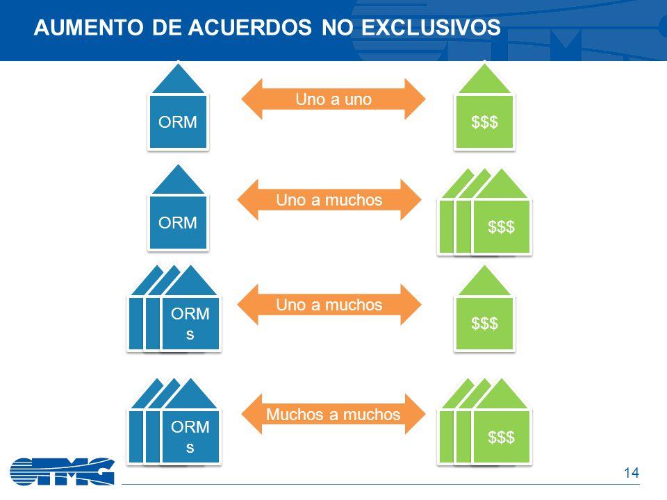 14 ORM AUMENTO DE ACUERDOS NO EXCLUSIVOS $$$ Uno a uno Uno a muchos Muchos a muchos ORM $$$ Uno a muchos ORM s