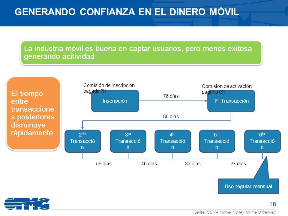 18 GENERANDO CONFIANZA EN EL DINERO MÓVIL Fuente: GSMA Mobile Money for the Unbanked Inscripción Uso regular mensual Comisión de inscripción pagada ($