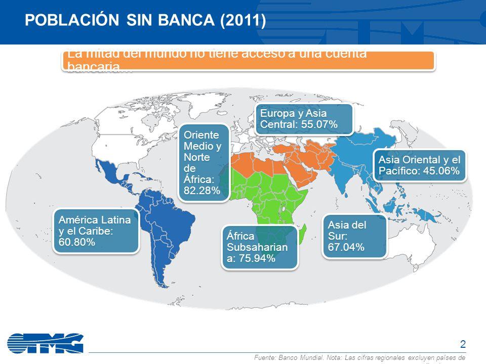 2 POBLACIÓN SIN BANCA (2011) Fuente: Banco Mundial. Nota: Las cifras regionales excluyen países de altos ingresos.