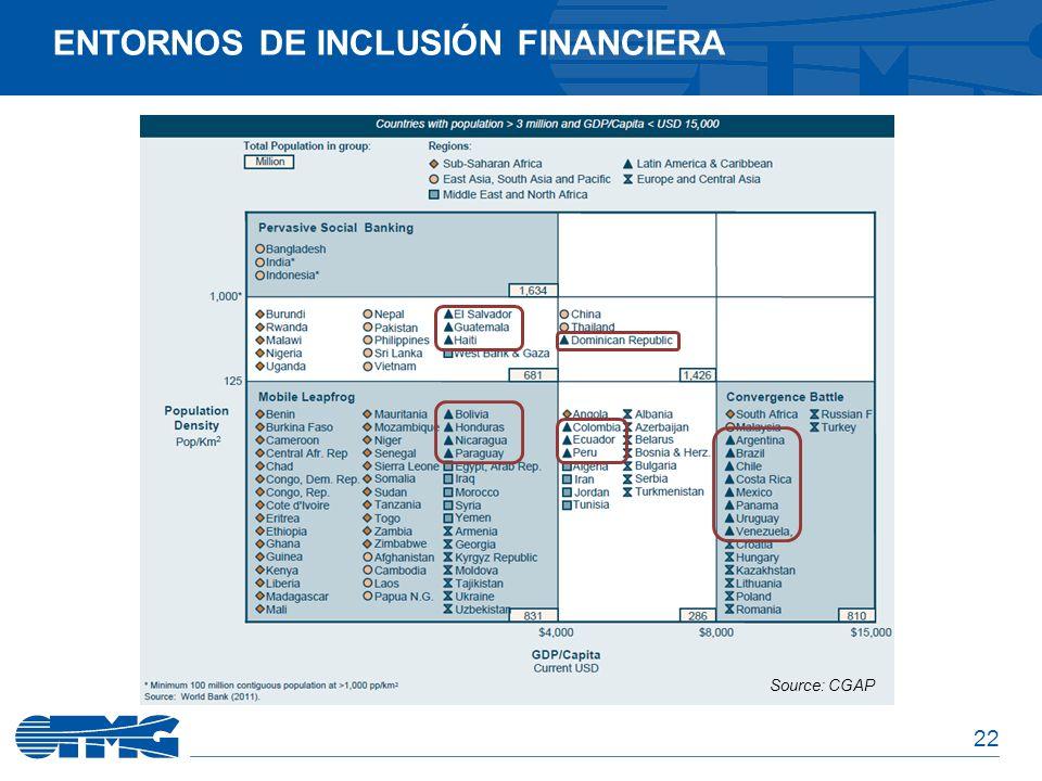 22 ENTORNOS DE INCLUSIÓN FINANCIERA Source: CGAP