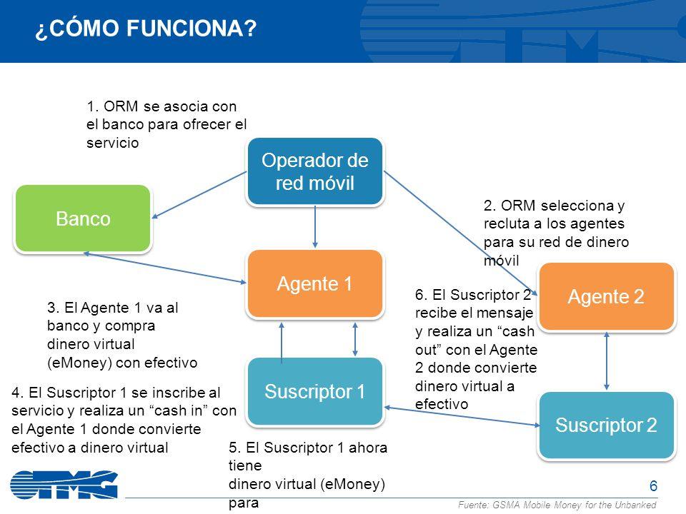 6 Fuente: GSMA Mobile Money for the Unbanked ¿CÓMO FUNCIONA? Operador de red móvil Agente 2 Banco Agente 1 Suscriptor 1 Suscriptor 2 1. ORM se asocia