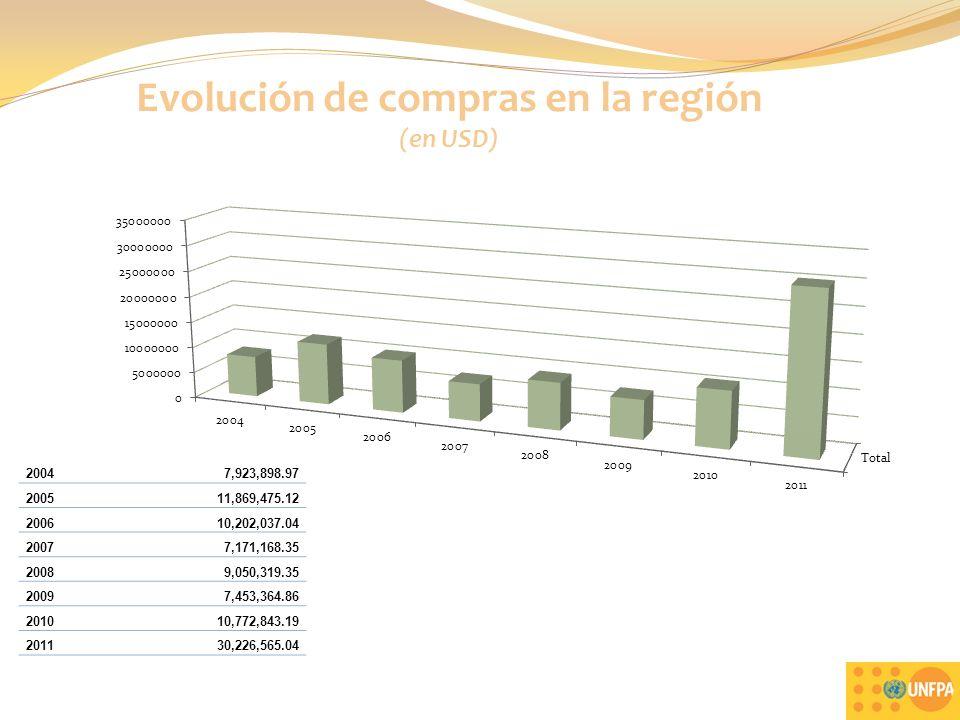 Evolución de compras en la región (en USD) 9 20047,923,898.97 200511,869,475.12 200610,202,037.04 20077,171,168.35 20089,050,319.35 20097,453,364.86 201010,772,843.19 201130,226,565.04