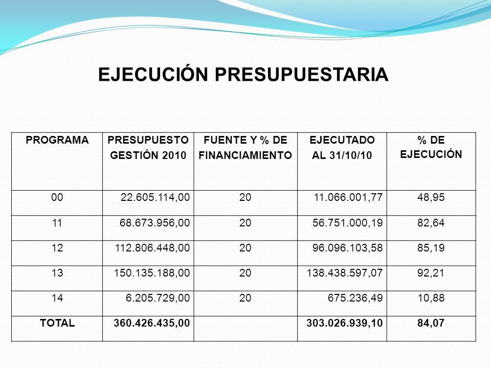 EJECUCIÓN PRESUPUESTARIA PROGRAMA PRESUPUESTO GESTIÓN 2010 FUENTE Y % DE FINANCIAMIENTO EJECUTADO AL 31/10/10 % DE EJECUCIÓN 0022.605.114,002011.066.0