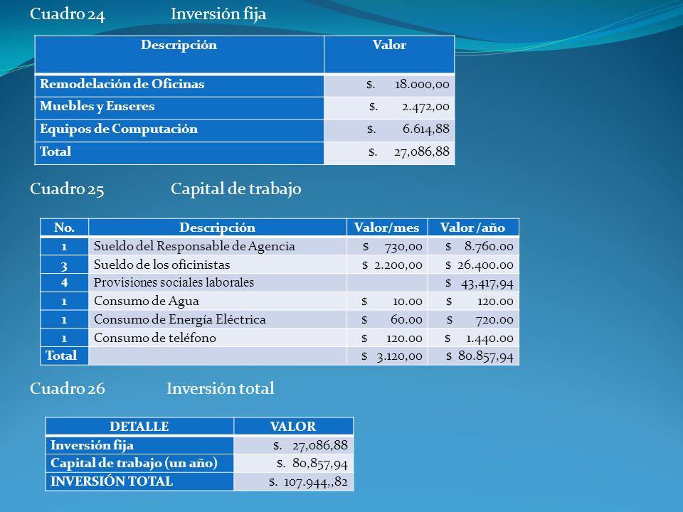 Cuadro 24 Inversión fija Cuadro 25 Capital de trabajo Cuadro 26Inversión total DescripciónValor Remodelación de Oficinas$. 18.000,00 Muebles y Enseres