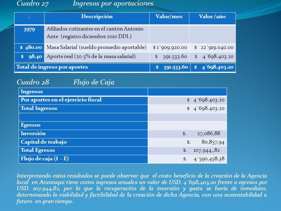 Cuadro 27Ingresos por aportaciones Cuadro 28 Flujo de Caja Interpretando estos resultados se puede observar que el costo beneficio de la creación de l