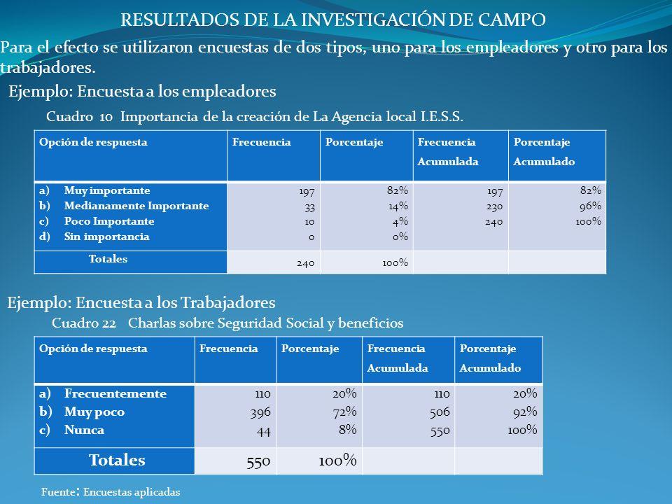 RESULTADOS DE LA INVESTIGACIÓN DE CAMPO Para el efecto se utilizaron encuestas de dos tipos, uno para los empleadores y otro para los trabajadores. Ej