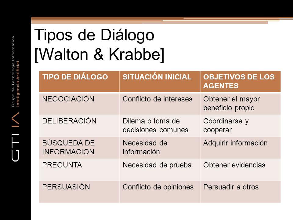 Tipos de Diálogo [Walton & Krabbe] TIPO DE DIÁLOGOSITUACIÓN INICIALOBJETIVOS DE LOS AGENTES NEGOCIACIÓNConflicto de interesesObtener el mayor benefici