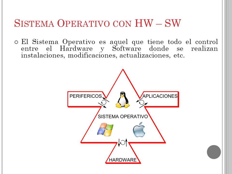 D IFERENTES TIPOS DE S ISTEMA O PERATIVO MacOS versión 10 Linux PalmOS MS DOS Sistema operativo que no dispone de una interfaz gráfica