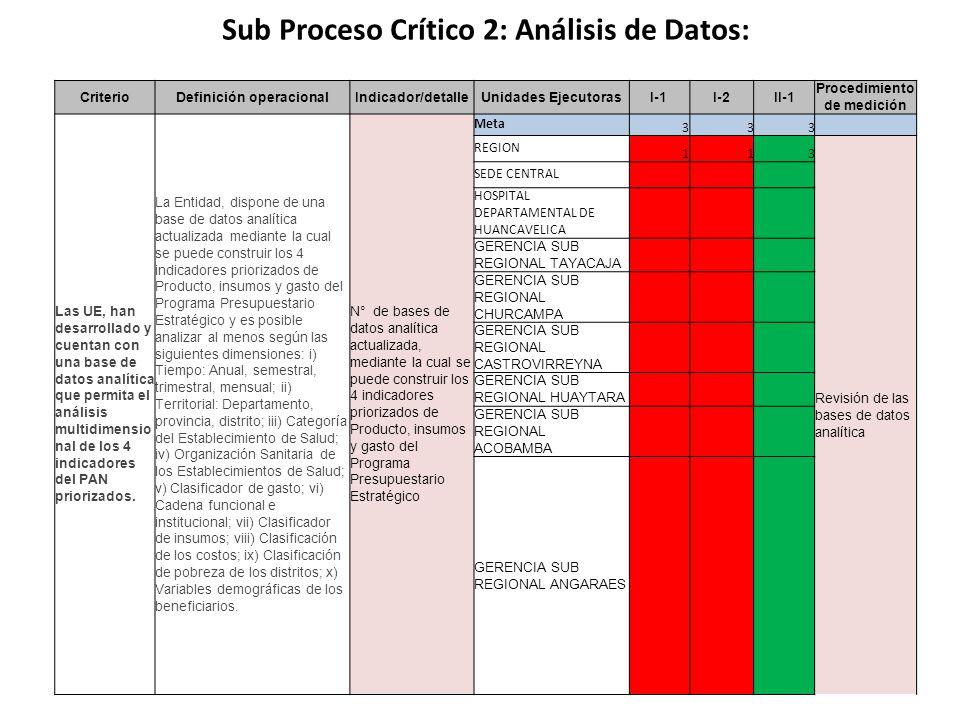 Sub Proceso Crítico 2: Análisis de Datos: CriterioDefinición operacionalIndicador/detalleUnidades EjecutorasI-1I-2II-1 Procedimiento de medición Las UE, han desarrollado y cuentan con una base de datos analítica que permita el análisis multidimensio nal de los 4 indicadores del PAN priorizados.