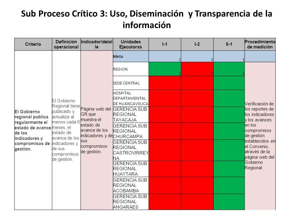 Criterio Definición operacional Indicador/detal le Unidades Ejecutoras I-1I-2II-1 Procedimiento de medición El Gobierno regional publica regularmente el estado de avance de los indicadores y compromisos de gestión.