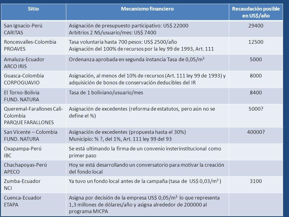 SitioMecanismo financieroRecaudación posible en US$/año San Ignacio-Perú CARITAS Asignación de presupuesto participativo: US$ 22000 Arbitrios 2 NS/usuario/mes: US$ 7400 29400 Roncesvalles-Colombia PROAVES Tasa voluntaria hasta 700 pesos: US$ 2500/año Asignación del 100% de recursos por la ley 99 de 1993, Art.