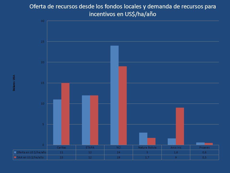 Oferta de recursos desde los fondos locales y demanda de recursos para incentivos en US$/ha/año