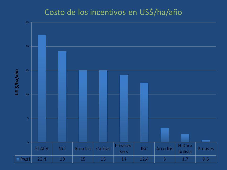 Costo de los incentivos en US$/ha/año