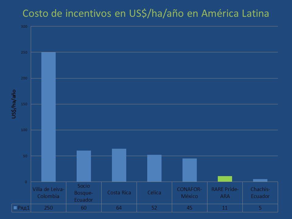 Costo de incentivos en US$/ha/año en América Latina