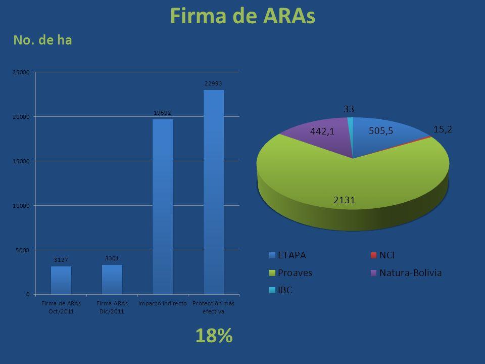 Firma de ARAs No. de ha 18%