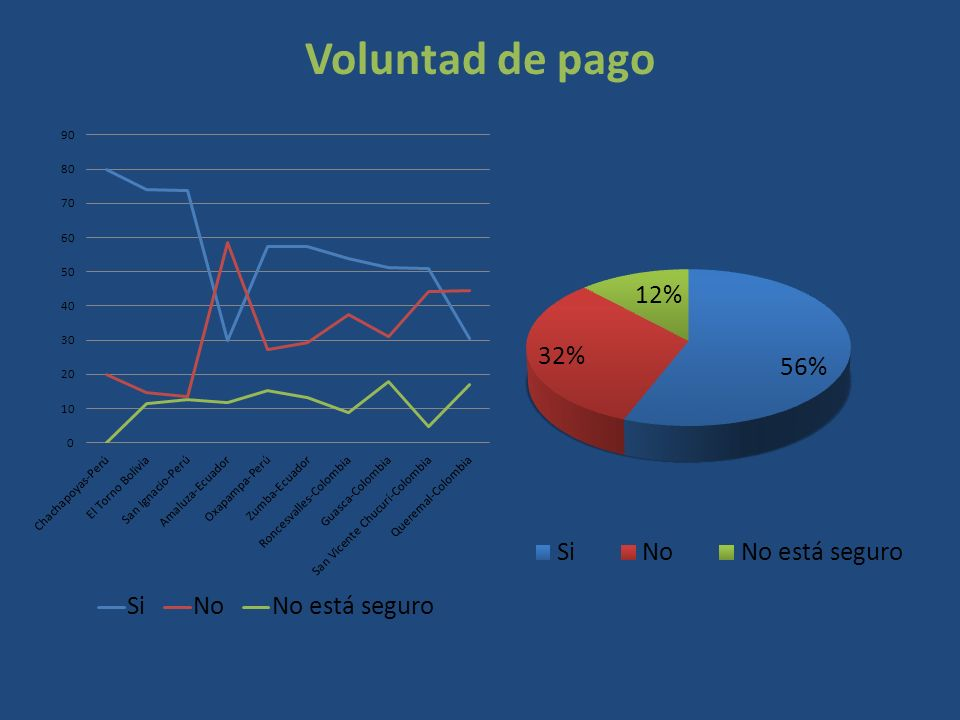 Voluntad de pago