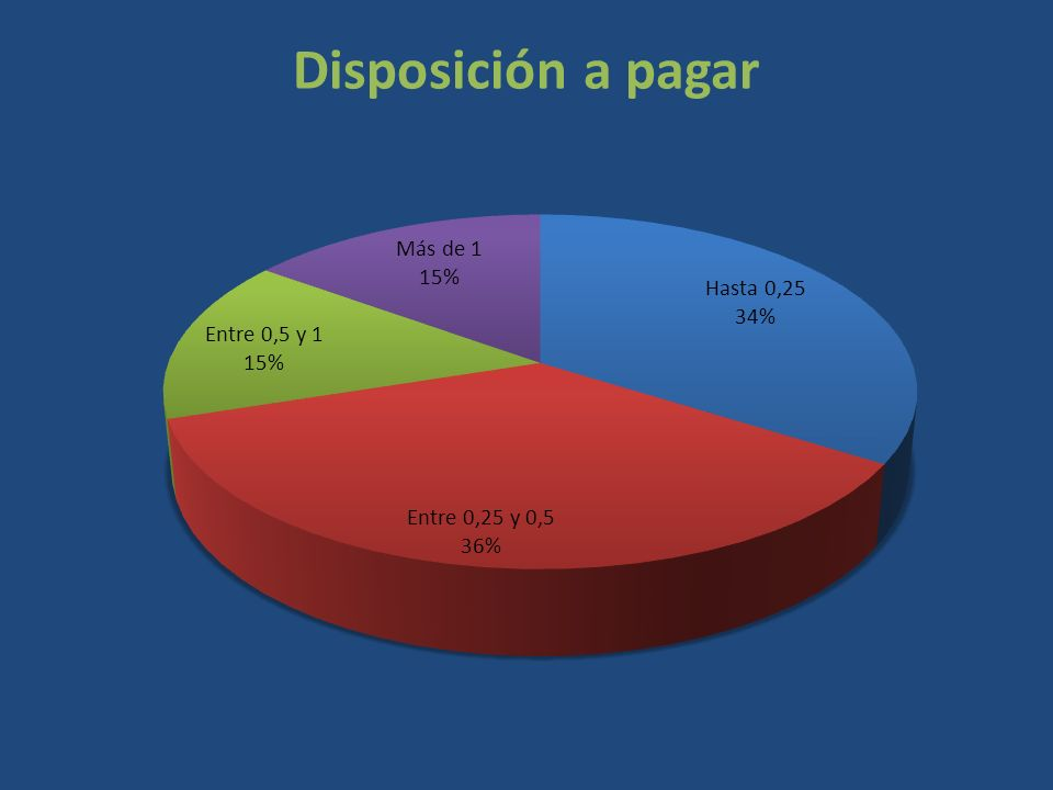 Disposición a pagar