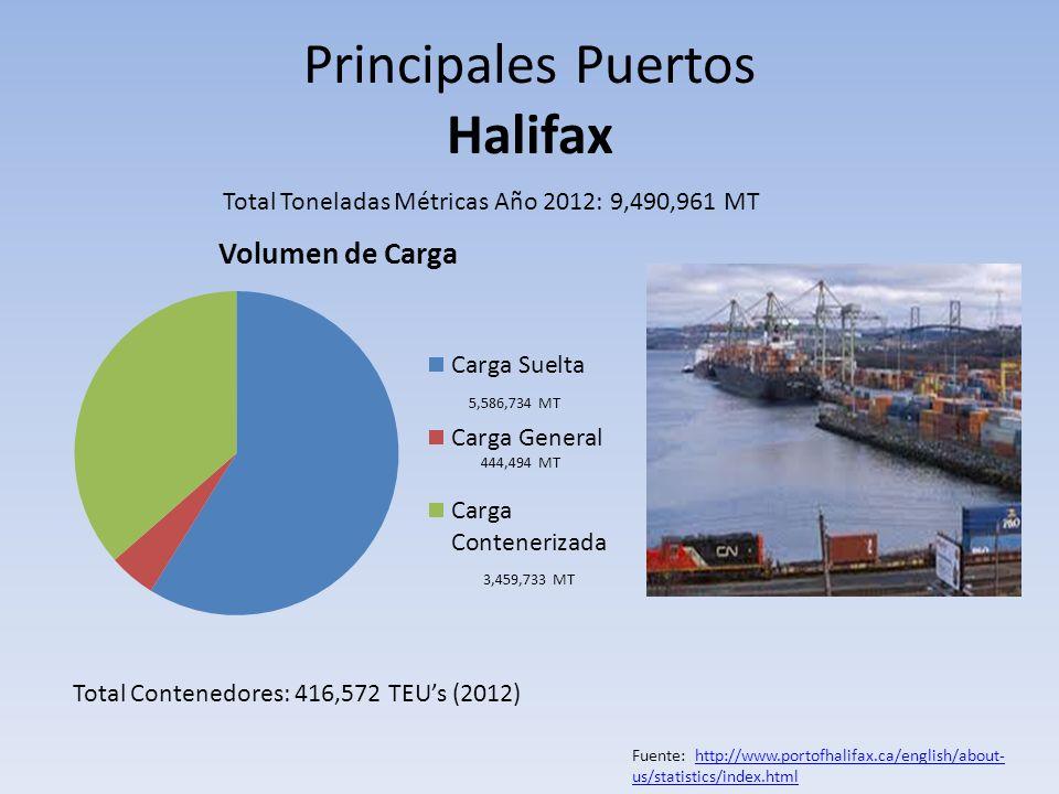 Principales Puertos Halifax Total Toneladas Métricas Año 2012: 9,490,961 MT 444,494 MT 3,459,733 MT Total Contenedores: 416,572 TEUs (2012) Fuente: ht
