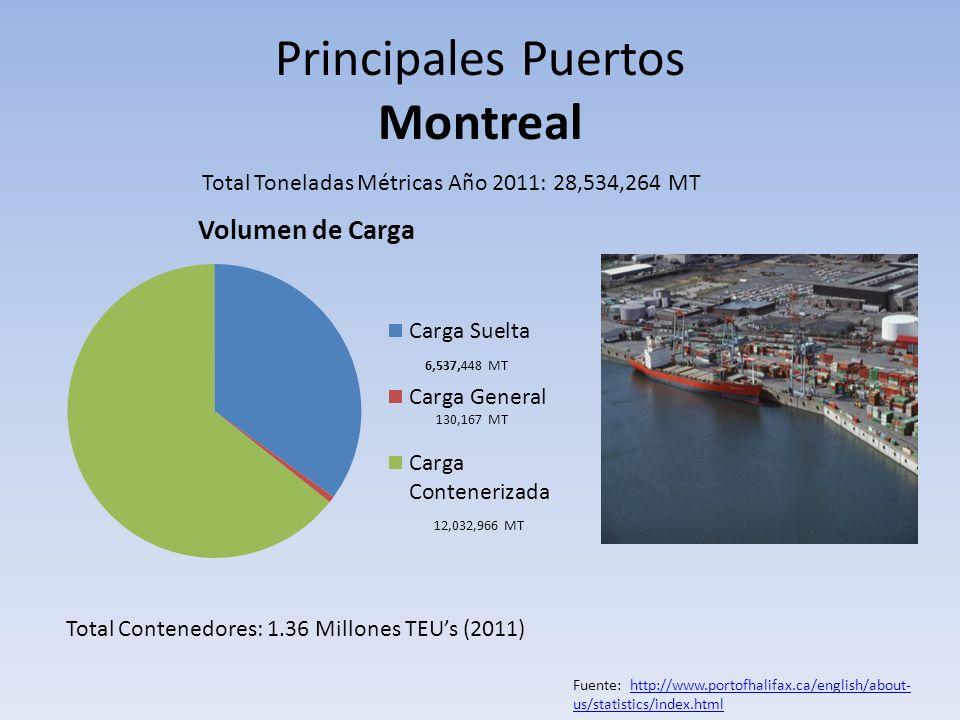 Principales Puertos Montreal Total Toneladas Métricas Año 2011: 28,534,264 MT 130,167 MT 12,032,966 MT Total Contenedores: 1.36 Millones TEUs (2011) F