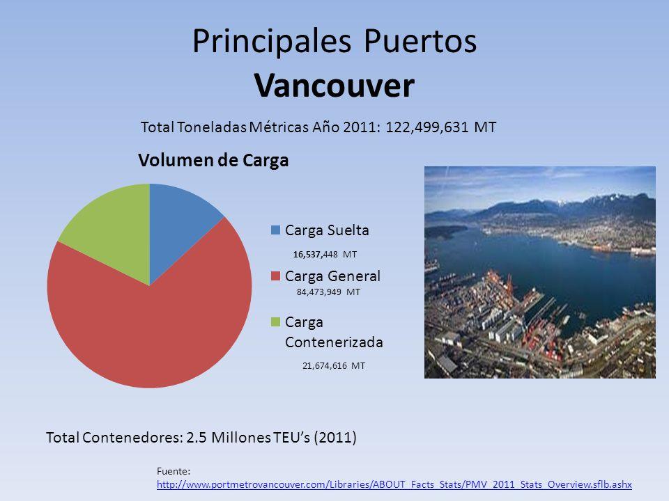 Principales Puertos Vancouver Total Toneladas Métricas Año 2011: 122,499,631 MT 84,473,949 MT 21,674,616 MT Total Contenedores: 2.5 Millones TEUs (201