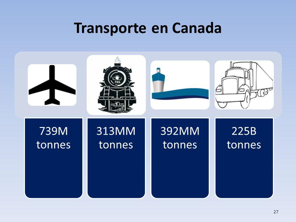 Transporte en Canada 27 739M tonnes 313MM tonnes 392MM tonnes 225B tonnes