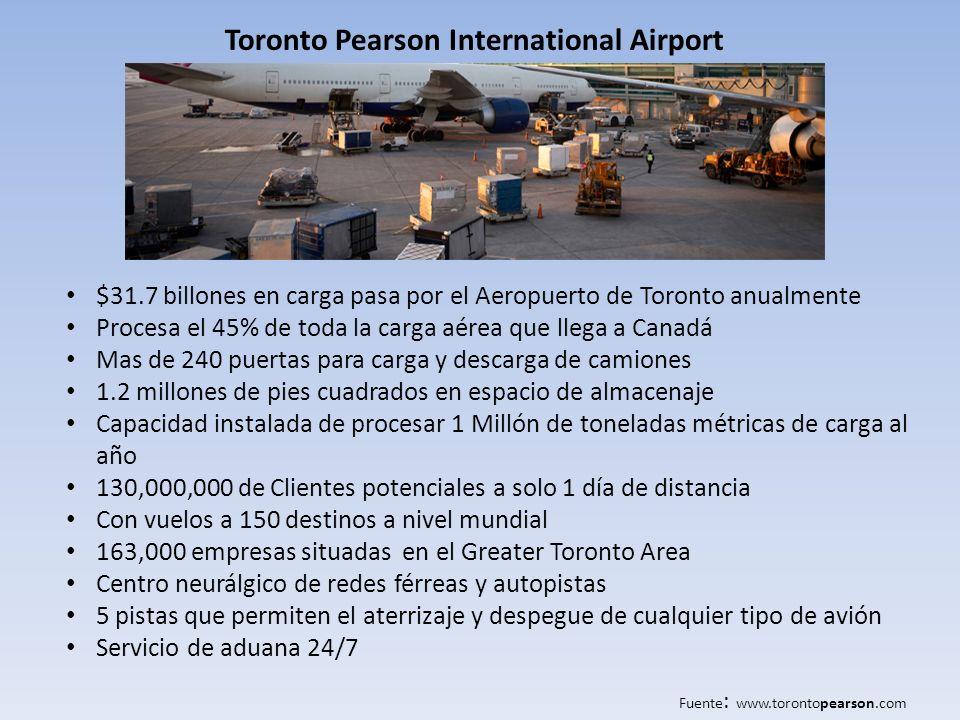 $31.7 billones en carga pasa por el Aeropuerto de Toronto anualmente Procesa el 45% de toda la carga aérea que llega a Canadá Mas de 240 puertas para