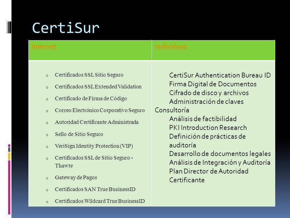 CertiSur InternetIndividuos o Certificados SSL Sitio Seguro o Certificados SSL Extended Validation o Certificado de Firma de Código o Correo Electróni