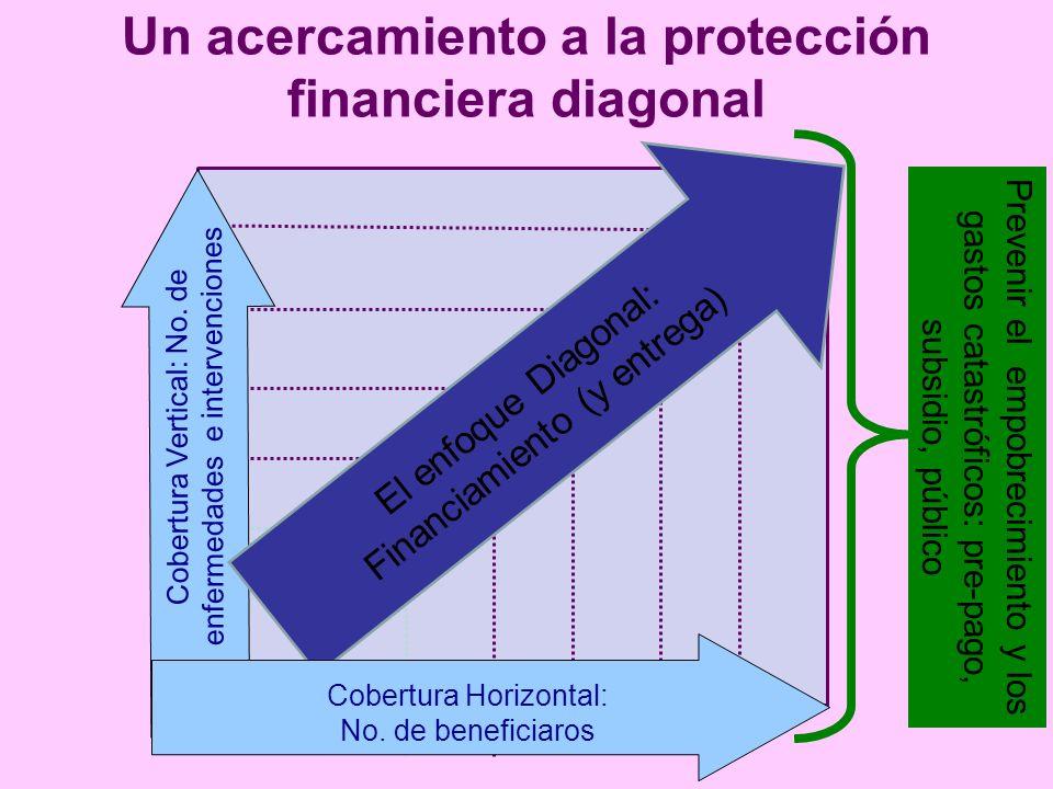 Un acercamiento a la protección financiera diagonal Cobertura Vertical: No. de enfermedades e intervenciones El enfoque Diagonal: Financiamiento (y en