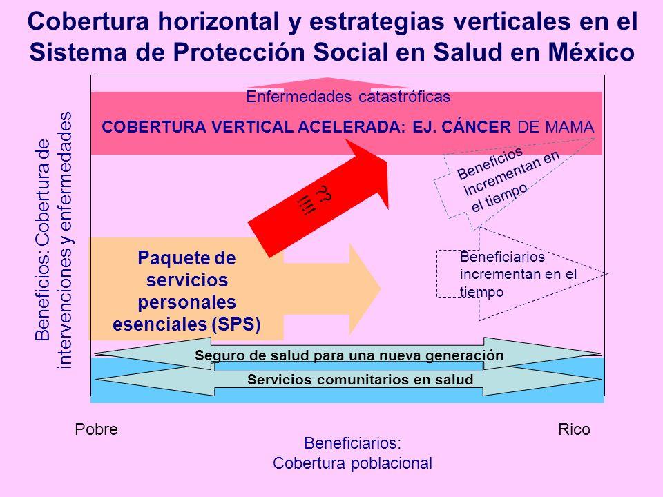 Beneficiarios: Cobertura poblacional Beneficios: Cobertura de intervenciones y enfermedades Cobertura horizontal y estrategias verticales en el Sistem