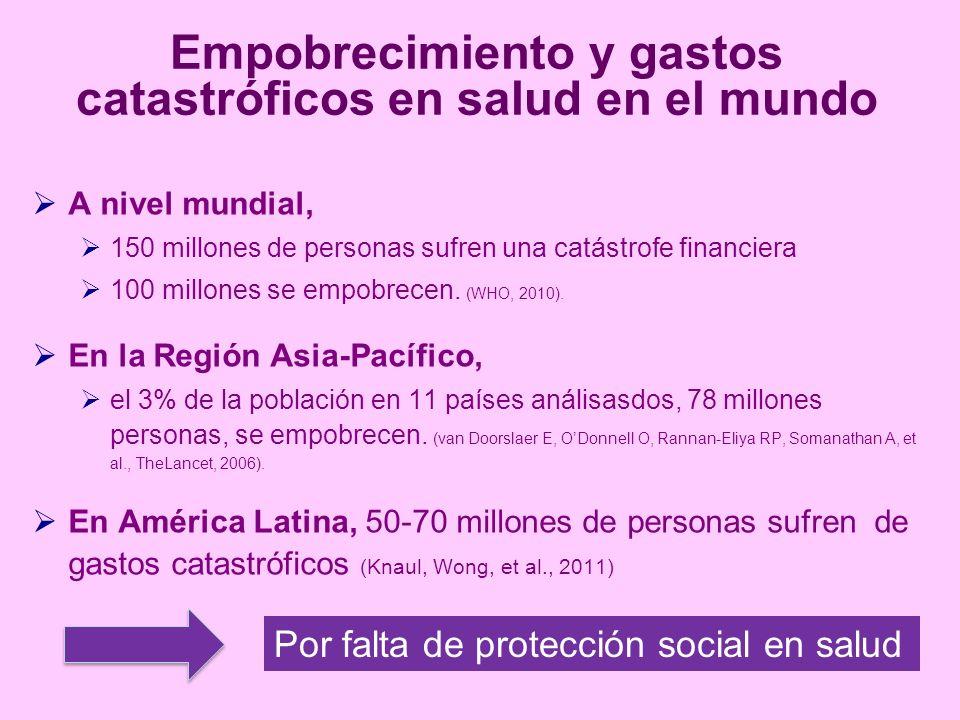 Empobrecimiento y gastos catastróficos en salud en el mundo A nivel mundial, 150 millones de personas sufren una catástrofe financiera 100 millones se