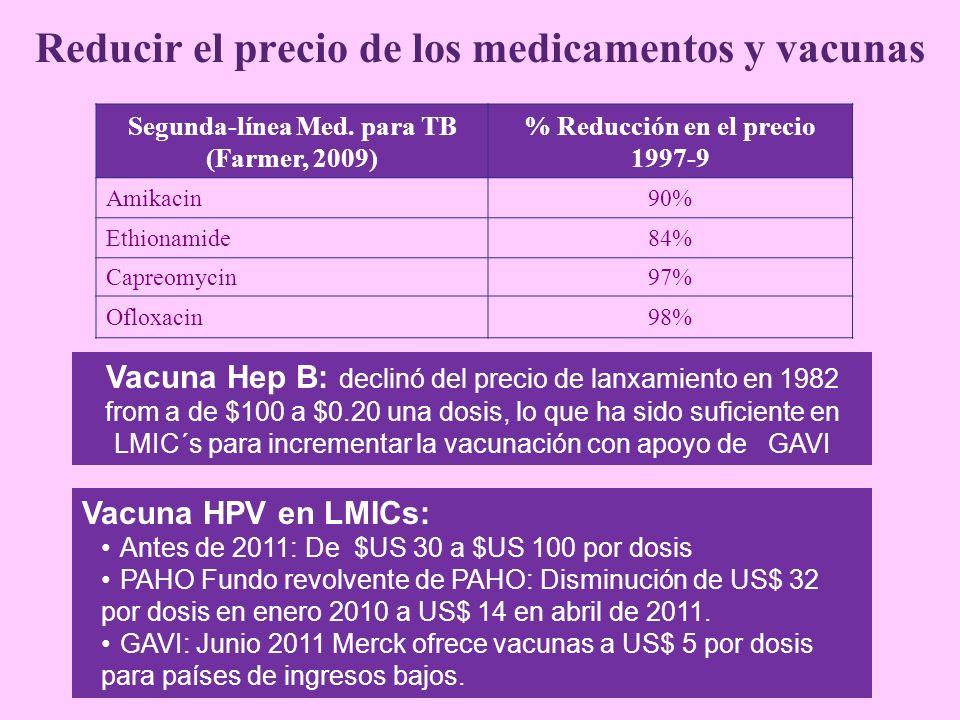 Segunda-línea Med. para TB (Farmer, 2009) % Reducción en el precio 1997-9 Amikacin90% Ethionamide84% Capreomycin97% Ofloxacin98% Reducir el precio de