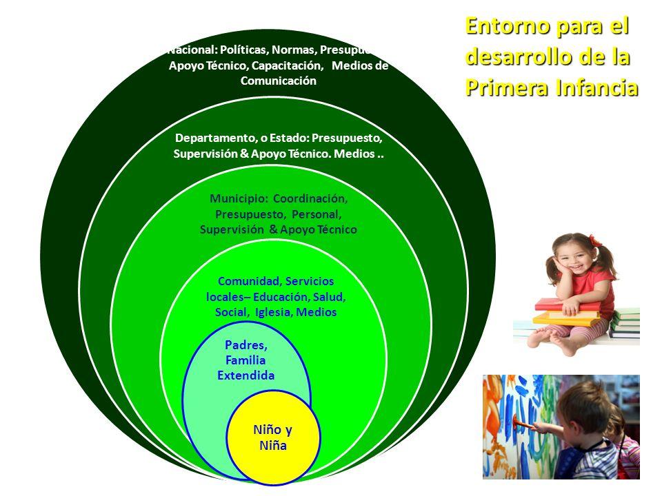 Niños/as 2 a 6 m Salud Sexual y Reproductiva Suplementación hierro y folato Prevención de embarazo adolescente Jóvenes Embarazadas Niños/as 6 a 24 m Niños/as de 2 a 5 años Niños/asEscolares Parto y recién nacidos Intervenciones Básicas Atención pre-natal adecuada Suplementación con hierro, iodo y vit A Vacunación antitetánica Hogares maternos para embarazadas de riesgo Prevención del consumo de alcohol y tabaco Prevención de transmisión materno infantil de sífilis y VIH Parto atendido por personal capacitado AIEPI Neonatal Visitas domiciliarias a RN de riesgo Consejería en Lact.