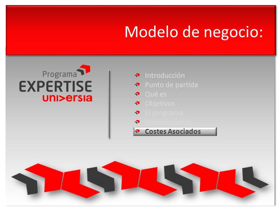 Modelo de negocio: Introducción Punto de partida Qué es Objetivos El programa Procedimiento Costes Asociados
