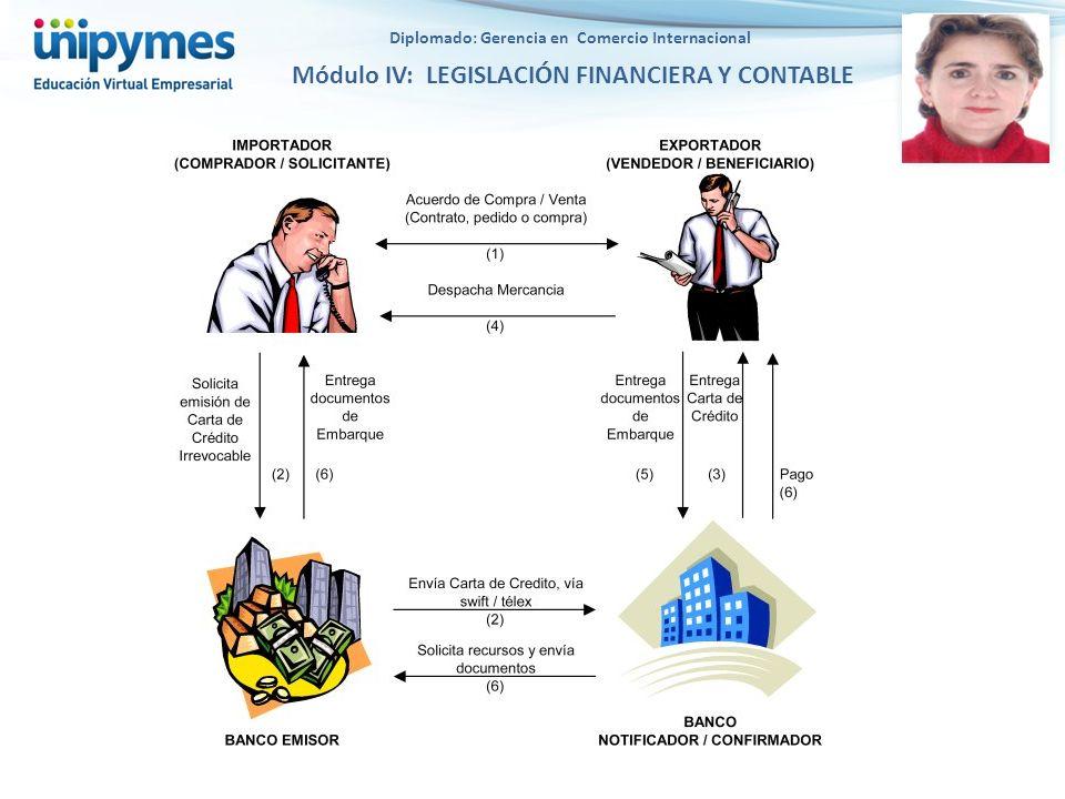 Diplomado: Gerencia en Comercio Internacional Módulo IV: LEGISLACIÓN FINANCIERA Y CONTABLE PASO No 16 CARTA DE CREDITO MODELO DE LA CARTA