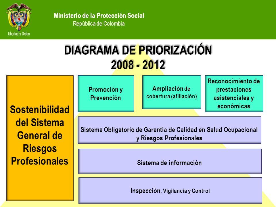 Ministerio de la Protección Social República de Colombia DIAGRAMA DE PRIORIZACIÓN 2008 - 2012 DIAGRAMA DE PRIORIZACIÓN 2008 - 2012 Sostenibilidad del