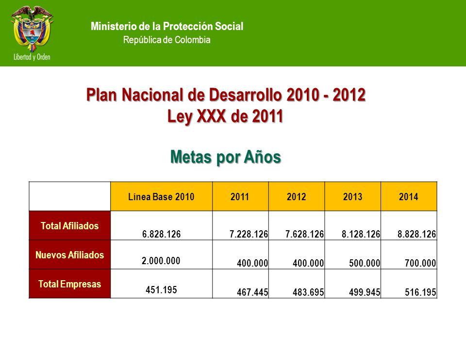 Ministerio de la Protección Social República de Colombia Línea Base 20102011201220132014 Total Afiliados 6.828.1267.228.1267.628.1268.128.1268.828.126 Nuevos Afiliados 2.000.000 400.000 500.000700.000 Total Empresas 451.195 467.445483.695499.945516.195 Plan Nacional de Desarrollo 2010 - 2012 Ley XXX de 2011 Metas por Años