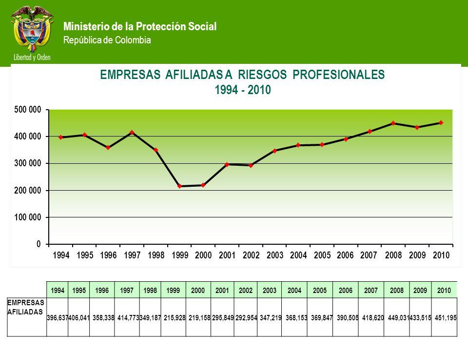 Ministerio de la Protección Social República de Colombia 19941995199619971998199920002001200220032004200520062007200820092010 EMPRESAS AFILIADAS 396,6