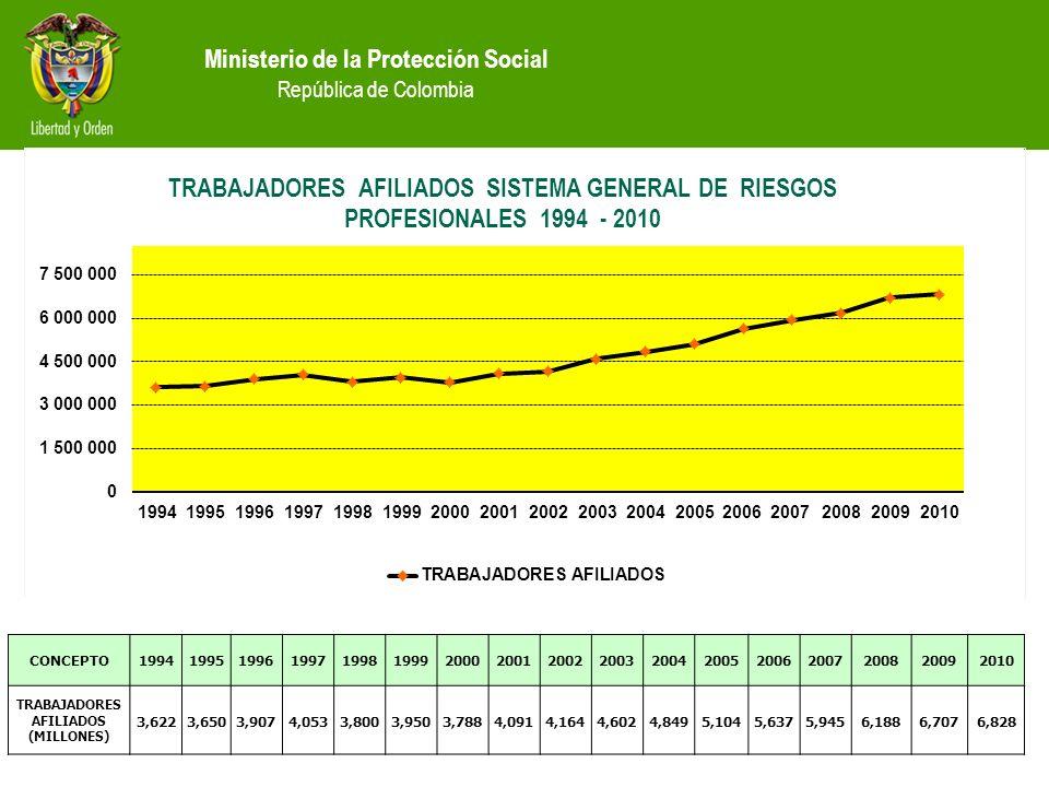 Ministerio de la Protección Social República de Colombia CONCEPTO19941995199619971998199920002001200220032004200520062007200820092010 TRABAJADORES AFILIADOS (MILLONES) 3,6223,6503,9074,0533,8003,9503,7884,0914,1644,6024,8495,1045,6375,9456,1886,7076,828