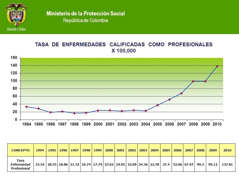 Ministerio de la Protección Social República de Colombia CONCEPTO19941995199619971998199920002001200220032004200520062007200820092010 Tasa Enfermedad Profesional 33.5428.5518.8621.3216.7417.7423.6224.0522.0924.3622.7837.452.0667.9799.399.12137.81