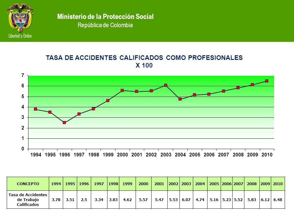 Ministerio de la Protección Social República de Colombia CONCEPTO19941995199619971998199920002001200220032004200520062007200820092010 Tasa de Accidentes de Trabajo Calificados 3.783.512.53.343.834.625.575.475.536.074.745.165.235.525.836.126.48